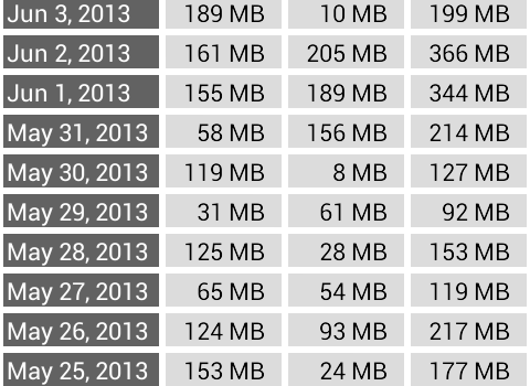 Internet Speed Meter Lite Ekran Görüntüleri - 1