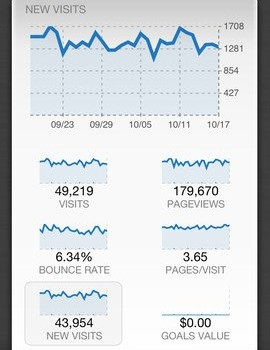 Quicklytics - Google Analytics App Ekran Görüntüleri - 2