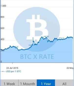 Bitcoin Kur Değerleri Ekran Görüntüleri - 3