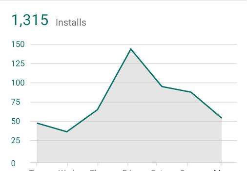 Google Play Developer Console Ekran Görüntüleri - 1