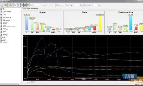 Database Benchmarking Ekran Görüntüleri - 1