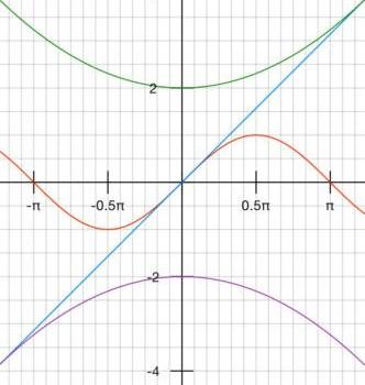 Free Graphing Calculator Ekran Görüntüleri - 2