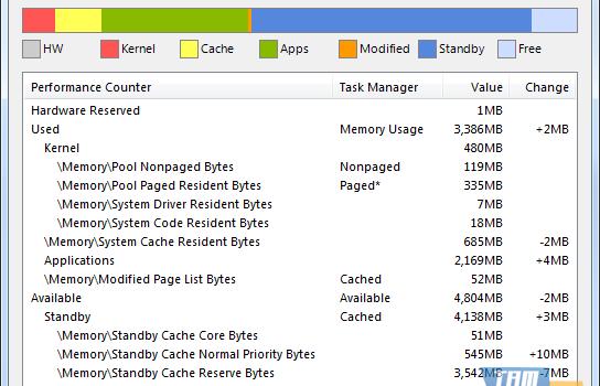 OS Memory Usage Ekran Görüntüleri - 1