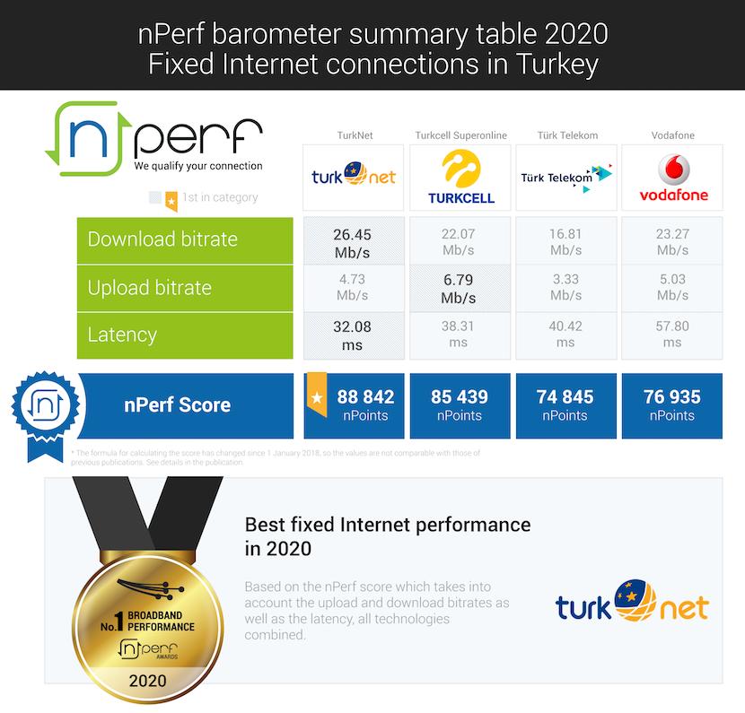 Türkiye'nin en hızlı interneti