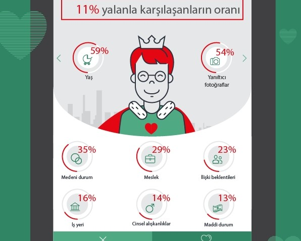 Online Yalanlar Infografik