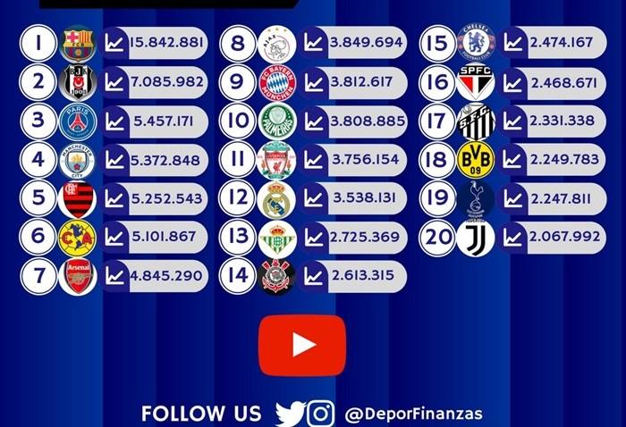 Beşiktaş YouTube