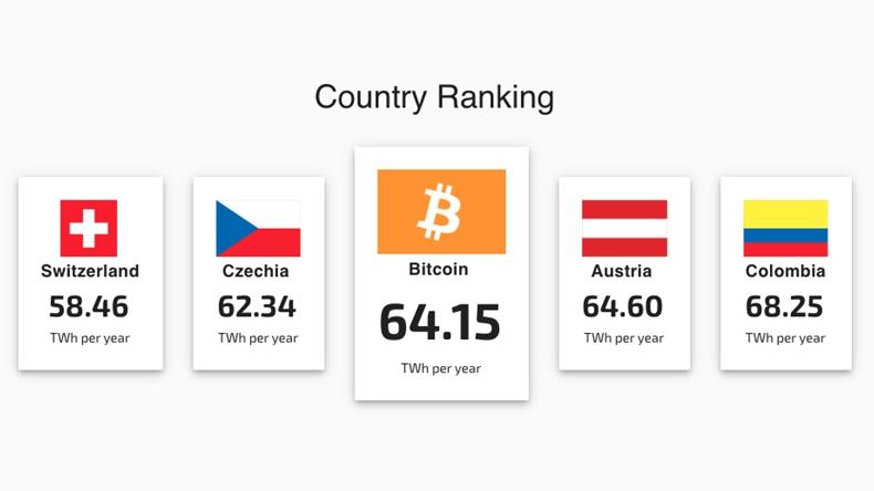 bitcoin madenciliği enerji tüketimi