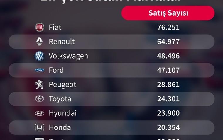 en çok satan arabalar listesi 2019