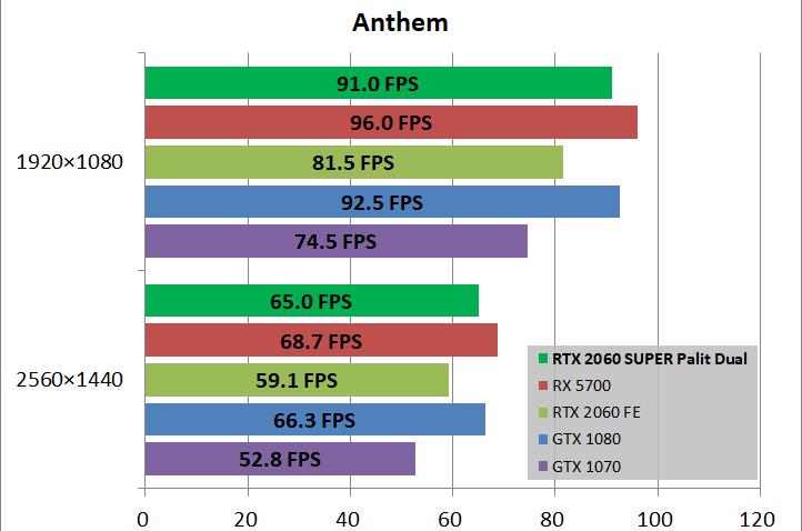 Palit RTX 2060 Super Anthem FPS