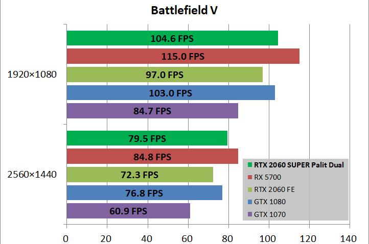 Palit RTX 2060 Super Battlefield V FPS