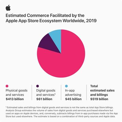 app-store-2019-gelirleri1