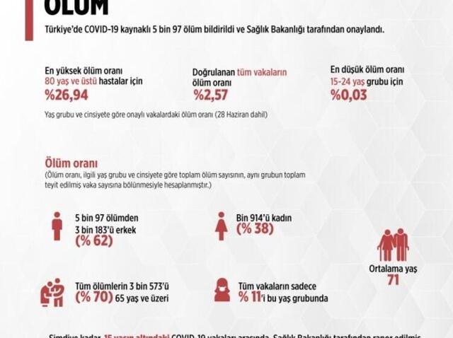 bölge bölge türkiye koronavirüs haritası ölüm oranı
