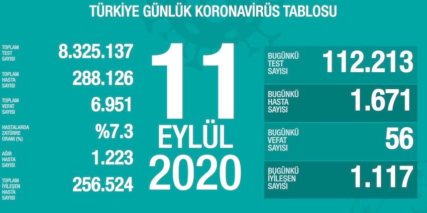 11Eylül Türkiye KoronavirüsToplam Vaka Sayısı ve Can Kaybı
