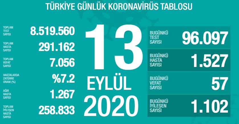 13Eylül Türkiye KoronavirüsToplam Vaka Sayısı ve Can Kaybı