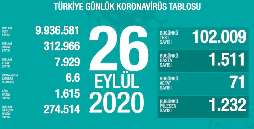 26-eylul-turkiye-koronavirus-toplam-vaka-sayisi-ve-can-kaybi