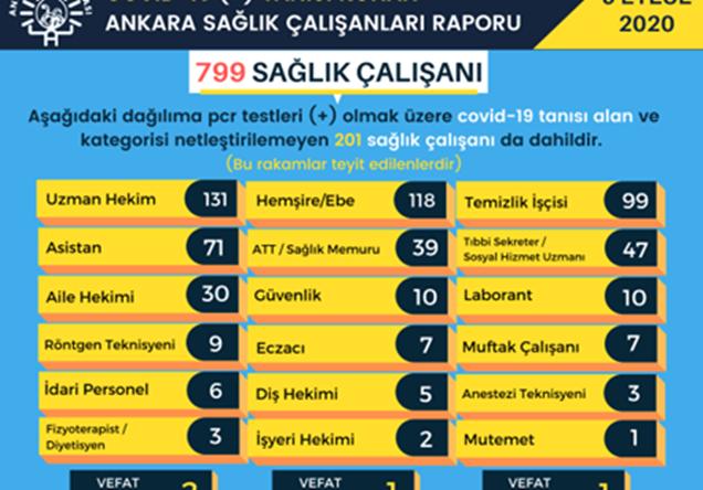 ankara-da-kac-saglik-calisani-koronaviruse-yakalandi2