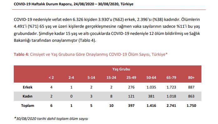 turkiye-koronavirus-15-yas-alti-12-kisi-hayatini-kaybetti2
