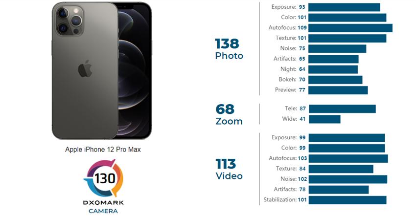 iphone-12-pro-max-dxomark-puani22