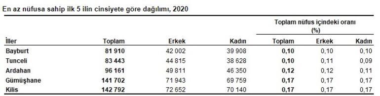 2020 Türkiye Nüfusu 3