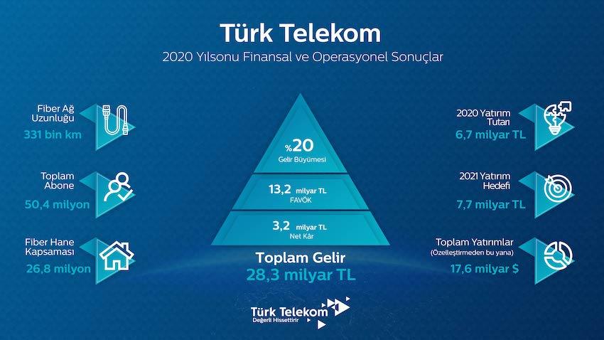 turk-telekom-abone-sayisi-ve-toplam-geliri