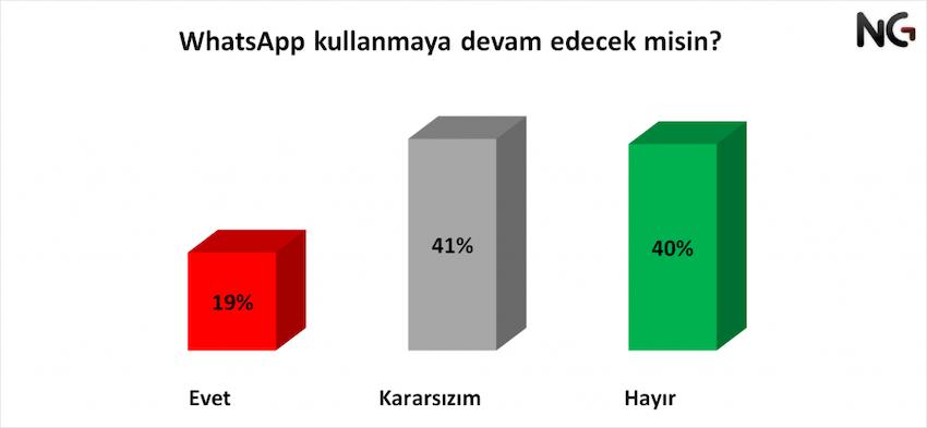 whatsapp-uygulamasini-kullanmaya-devam-edecek-misin