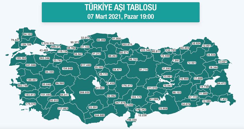 7-mart-turkiye-asi-tablosu