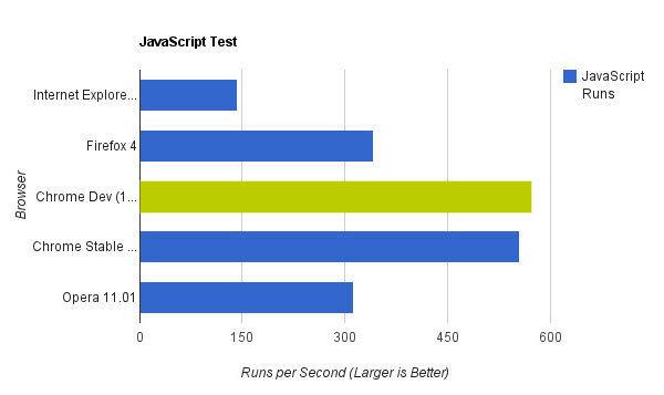 Java Script Testinin En Hızlısı: Chrome 11