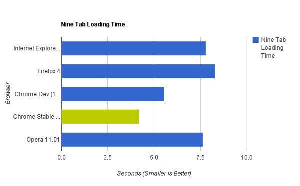 En Hızlı Sekme Yükleme Süresi: Chrome 10