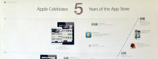 Apple Uygulama Mağazası 5.Yılını Kutluyor