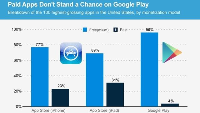 Google Play'deki En Çok Kar Getiren Uygulamaların Yüzde 96'sı Ücretsiz