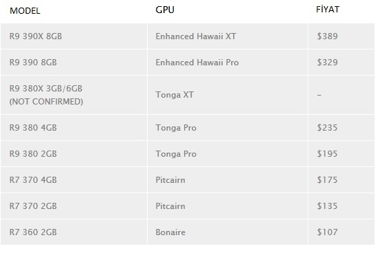 AMD Radeon 300 Serisi Ekran Kartlarının Fiyatları Sızdırıldı