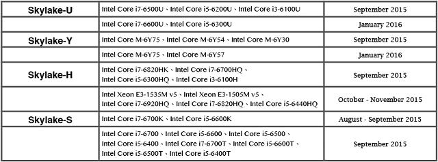 Intel'in Yeni Nesil İşlemci Ailesi Skylake, Ağustos Ayında Satışa Çıkacak