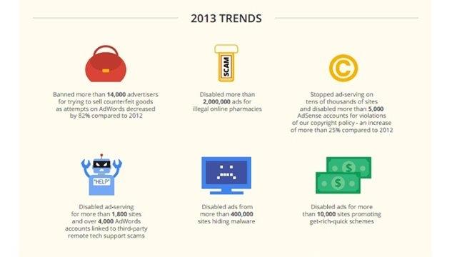 Google 2013 Yılında 350 Milyondan Fazla Kötü Reklamı Yayından Kaldırdı