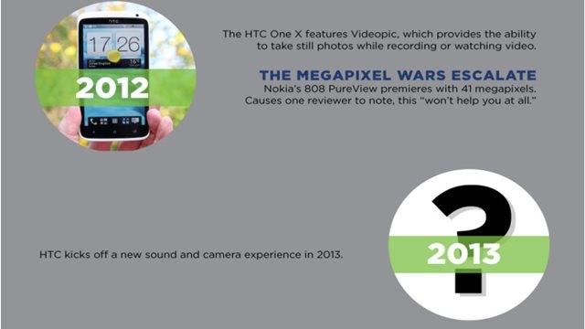 HTC 2013 Yılı için Yeni Bir Ses ve Kamera Sisteminin Sözünü Verdi
