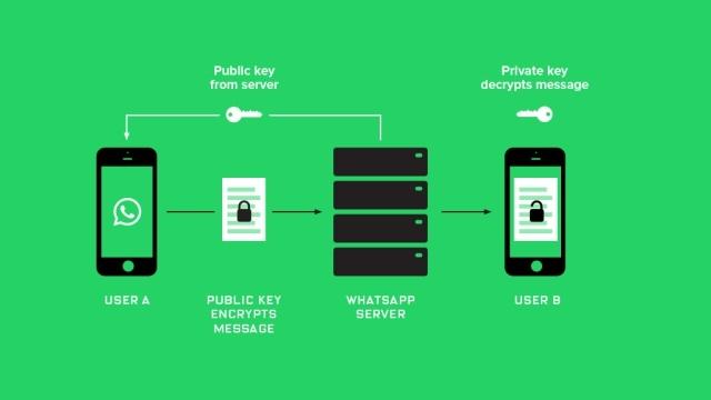 Wikileaks: CIA, WhatsApp ve Telegram Şifrelemesini Kırabiliyor, Telefonlarınızı Dinleyebiliyor
