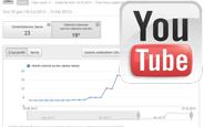 YouTube Video İzlenme Sürelerini Dikkate Alıyor