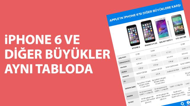 iPhone 6, iPhone 6 Plus, Galaxy Note 4, HTC ONE M8 Karşılaştırması