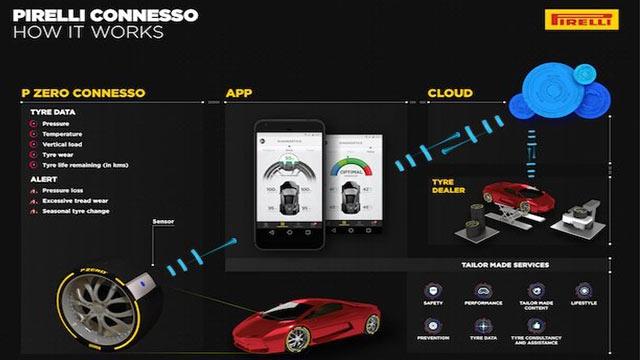 Pirelli Otomobiller İçin Akıllı Lastik Geliştirdi