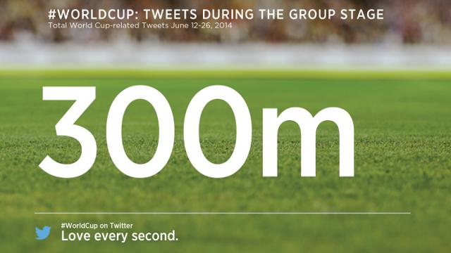 Dünya Kupası Twitter'a Nasıl Yansıdı?