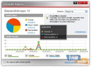Trend Micro Titanium Antivirus Rapor Ekranı