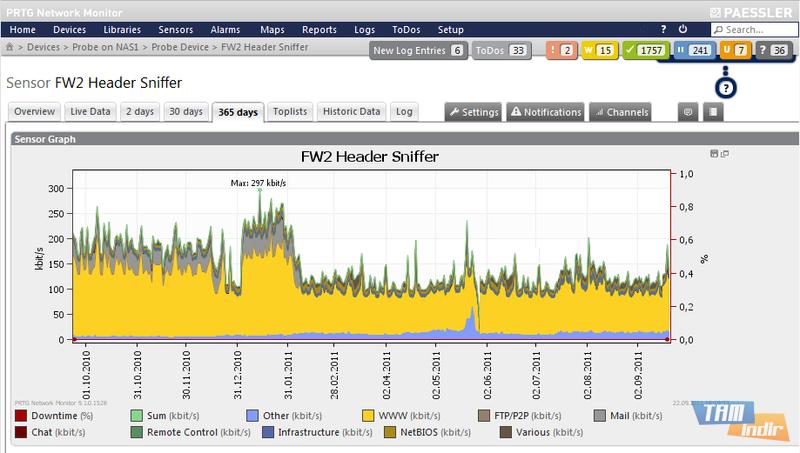 WiFi Network Monitor ile kablosuz ağınıza bağlanan cihazları görüntüleyebilirsiniz