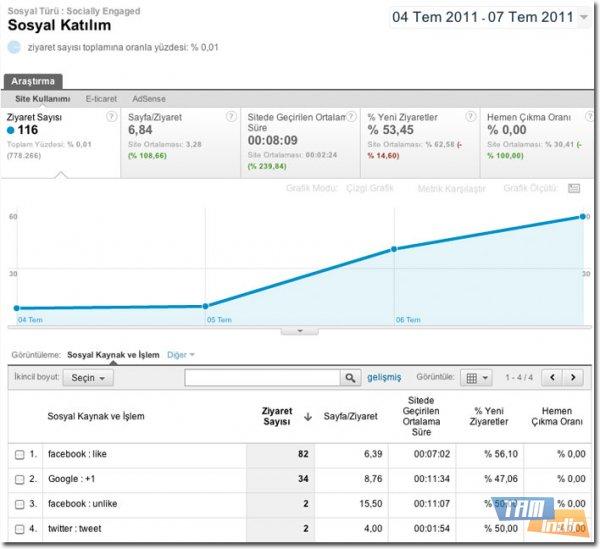 Google Analy Sosyal Paylaşım Takibi