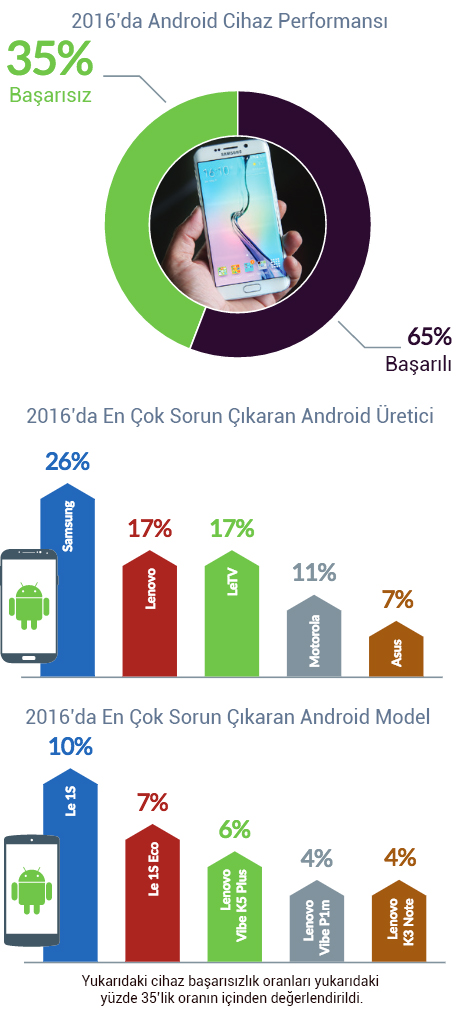 2016 Yılında Android Cihazların Başarısızlık Oranı