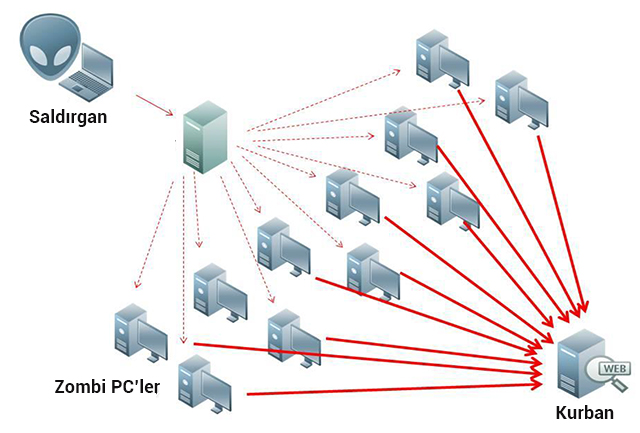 DDoS saldırı mantığı