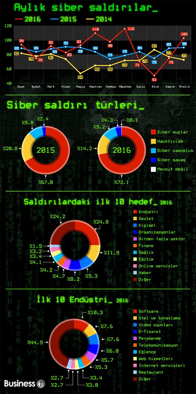 siber tehdit infografik