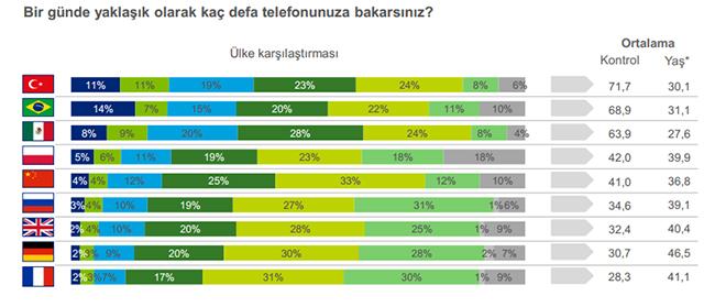 Türkiye'nin akıllı telefon alışkanlığı profili