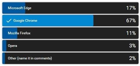 Windows 10'da En Çok Kullanılan Tarayıcı Belli Oldu