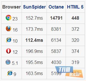 İnternet Tarayıcıları Hız Testi Sonuçları